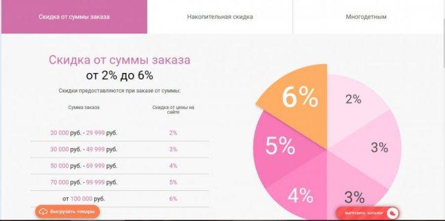 Интернет-магазин Хеппивеар