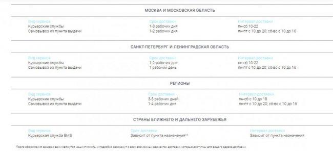 """График доставки товаров интернет-магазина """"Top Top ru"""" по России и за границу"""