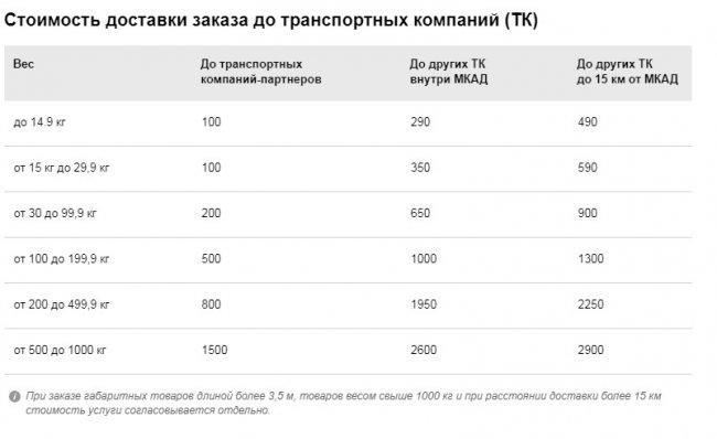 "Цена за доставку оборудования ""ВсеИнструменты ру"" до ТК"